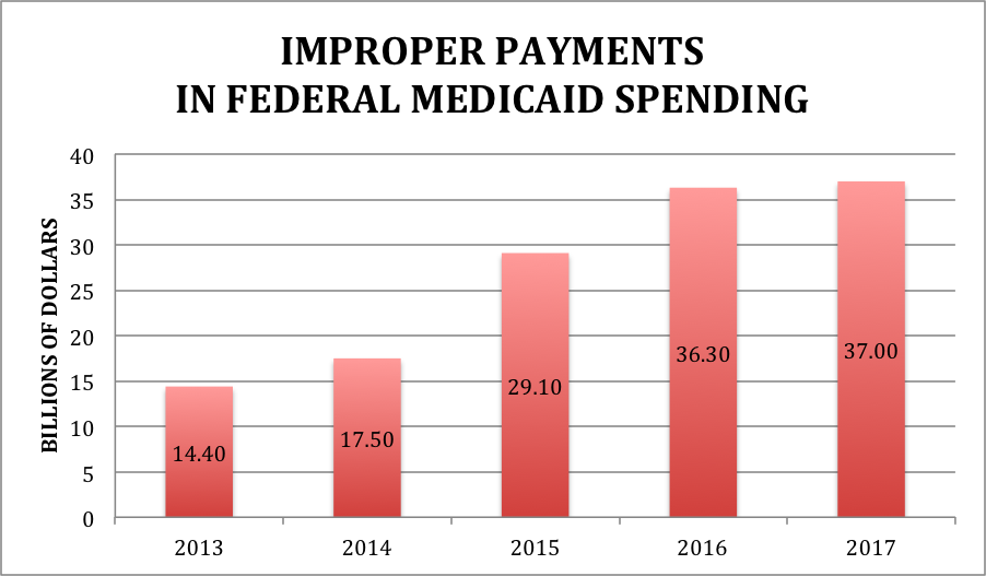 Syrtis Solutions Medicaid Improper Payments In Federal Spending